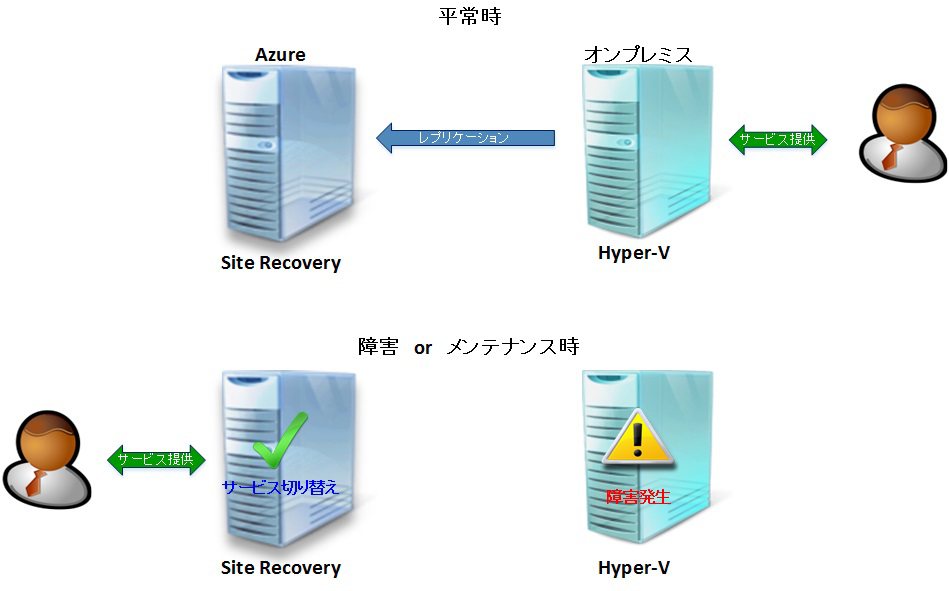 Site Recoveryの概要
