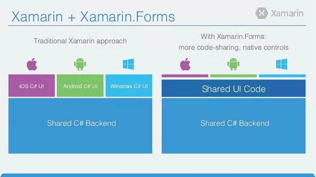 Xamarin.NativeとXamarin.Forms