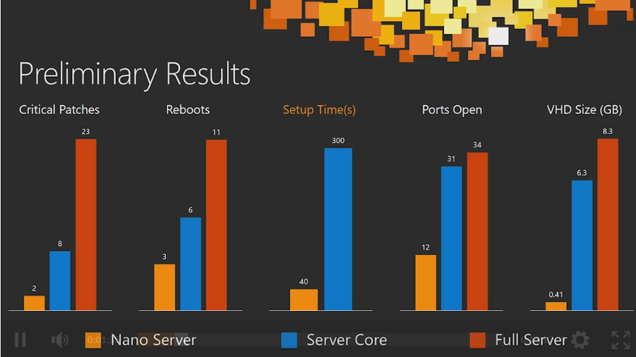 (02 Nano Server、Server Core、Full Windows Serverの比較 Microsoftの資料より)